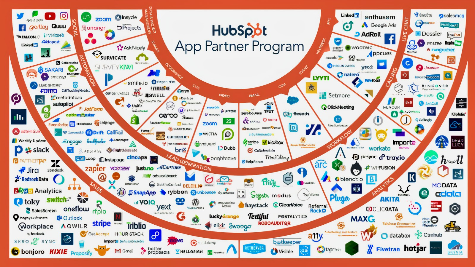 All of the logos of the apps that can be connected to HubSpot tools for freelance writers