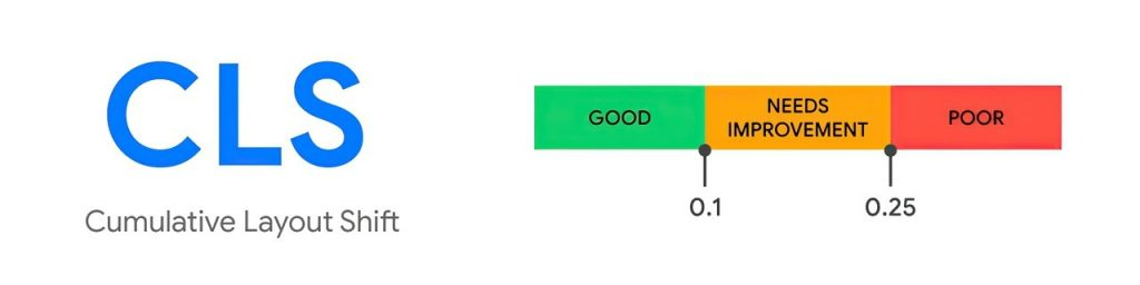 Cumulative Layout Shift and its scale to improve WordPress Site Vitals Score